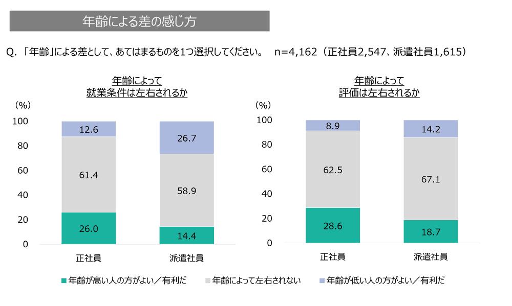 オフィスワーカーが感じる年齢による差のグラフ