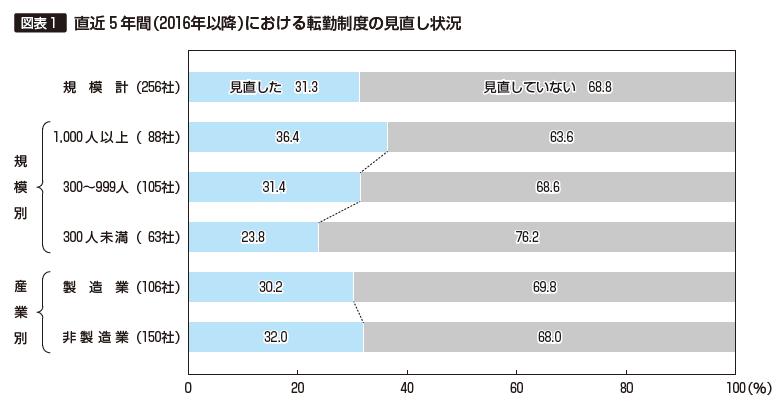 図表1 直近5年間における転勤制度の見直し状況