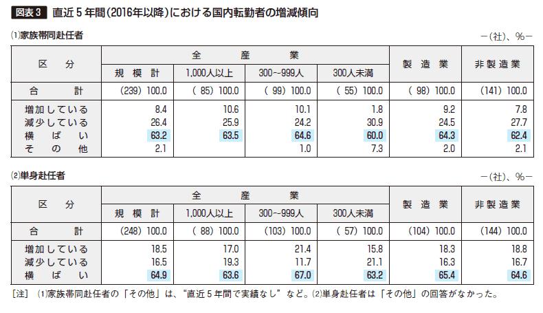 図表3 直近5年間における国内転勤者の増減傾向