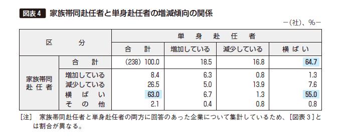 図表4 家族帯同赴任者と単身赴任者の増減傾向の関係