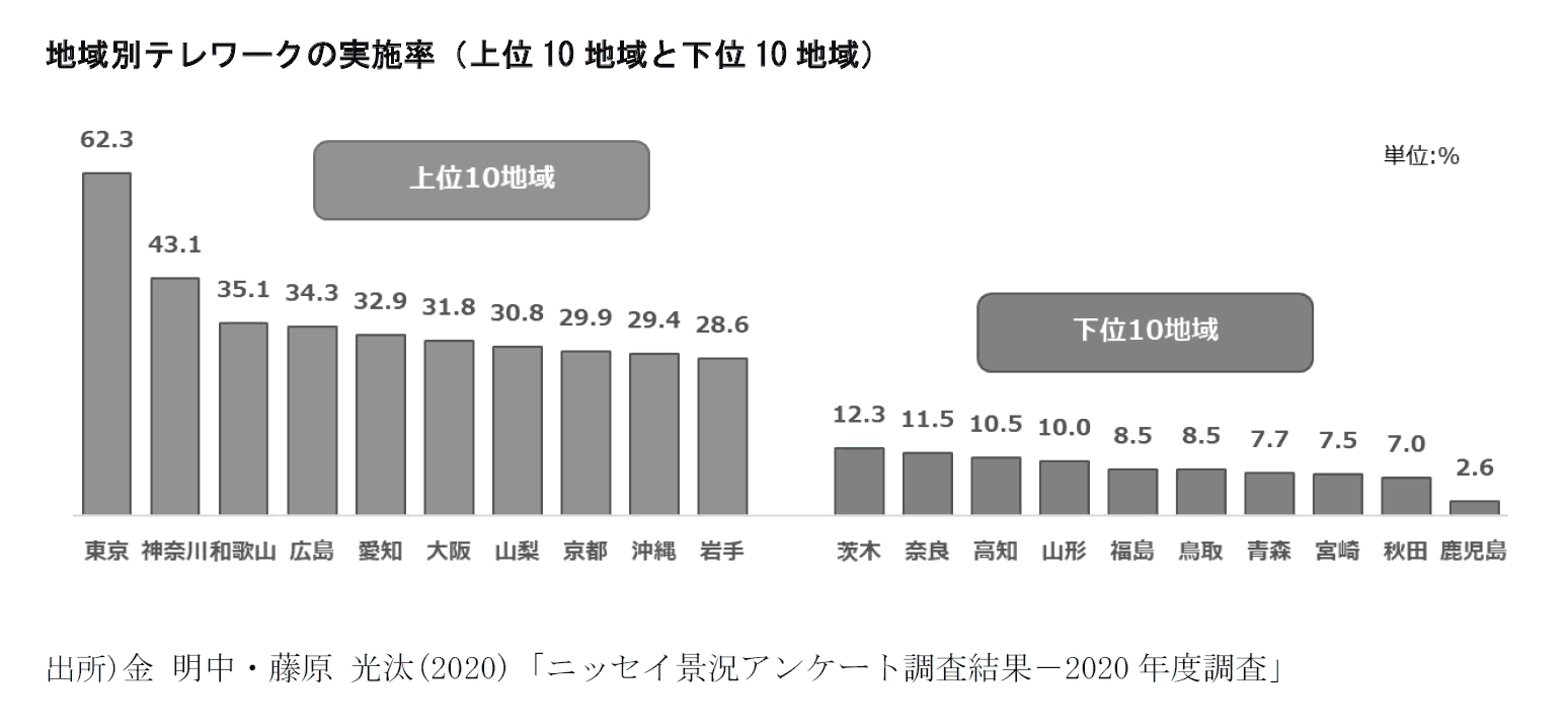 地域別テレワークの実施率(上位10地域と下位10地域)