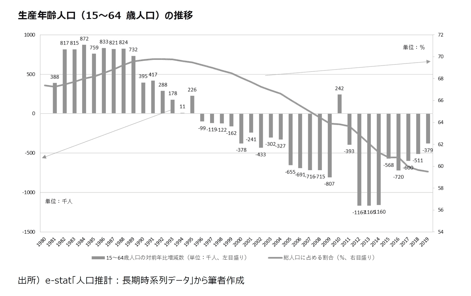 生産年齢人口(15~64歳人口)の推移