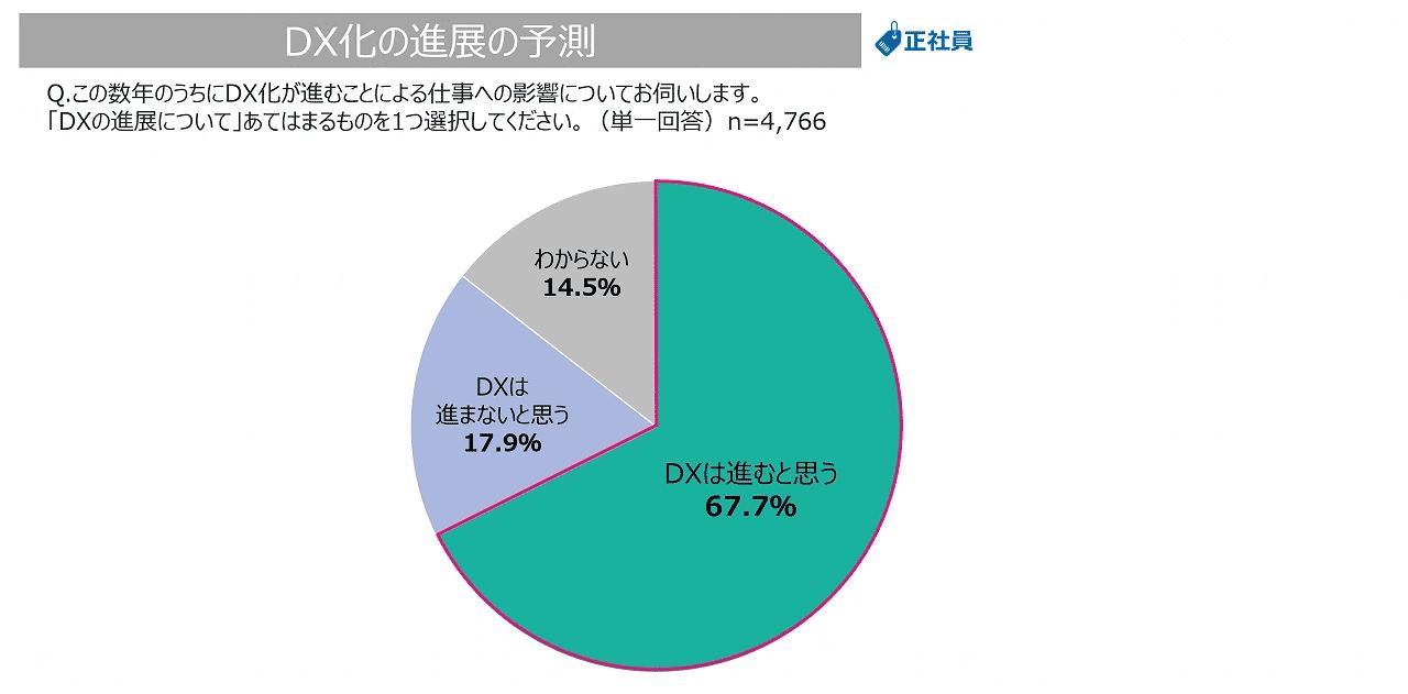 DXの進展の予測についてのグラフ