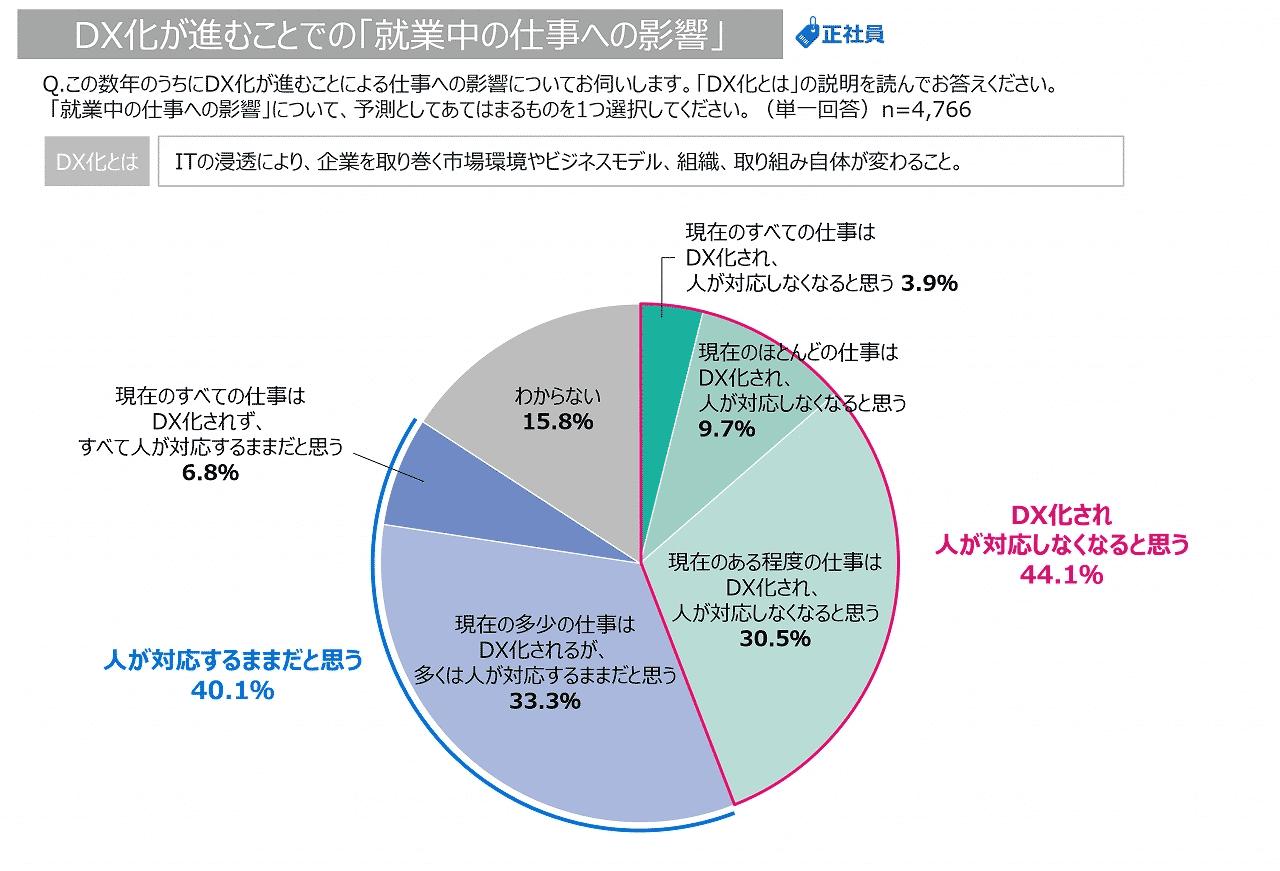 DXが進む事での「就業中の仕事への影響」についてのグラフ