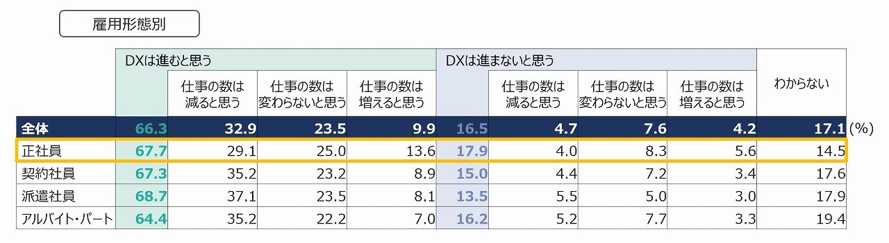 雇用形態別に見る、DXが進むことでの「仕事の数の増減」についてのグラフ