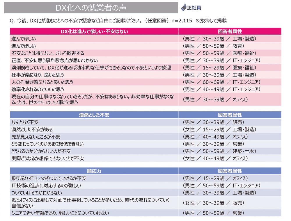DX化への就業者の声の表1