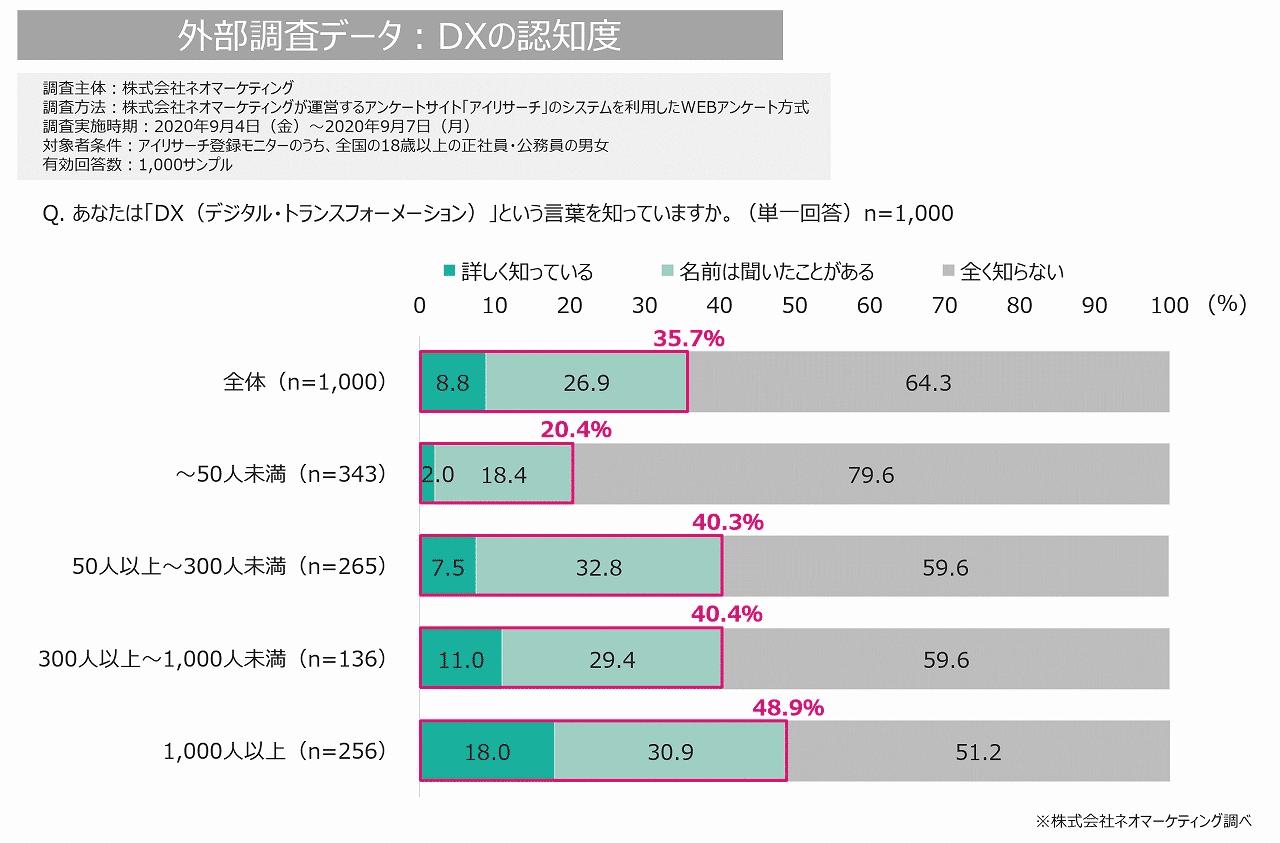 DXの認知度のグラフ