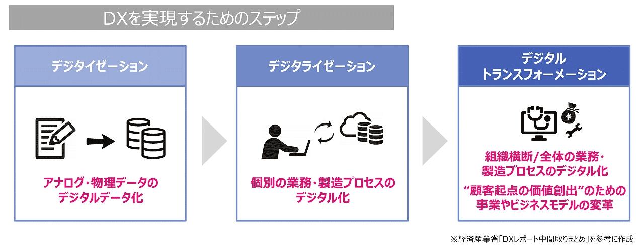 DXを実現するためのステップの説明