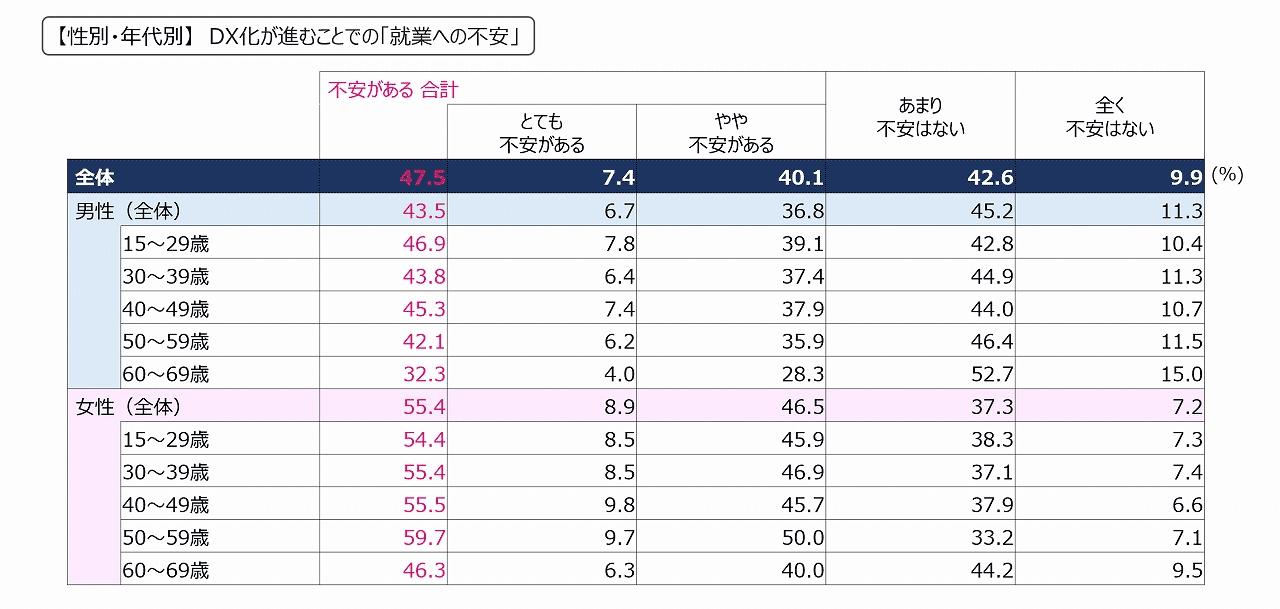 性別・年代別にみる、DXが進むことでの「就業への不安」のグラフ