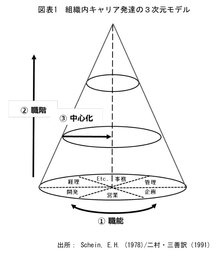 図表1 組織内キャリア発達の3次元モデル