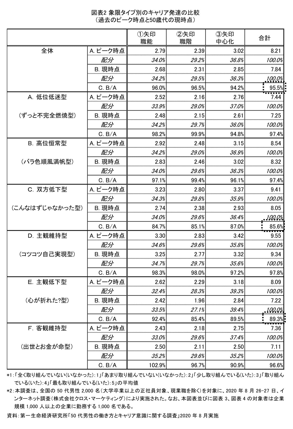 図表2 象限タイプのキャリア発達の比較