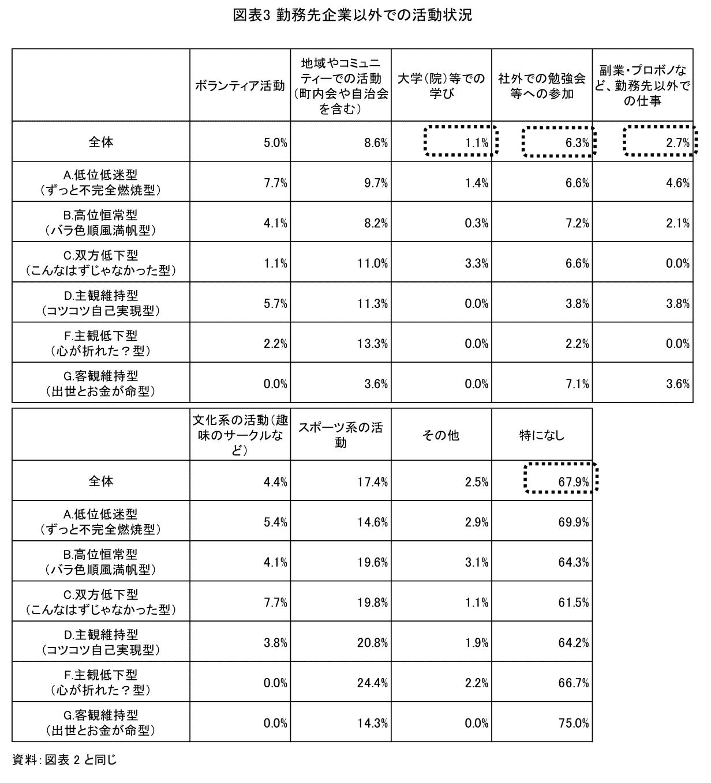 図表3 勤務先企業以外の活動状況