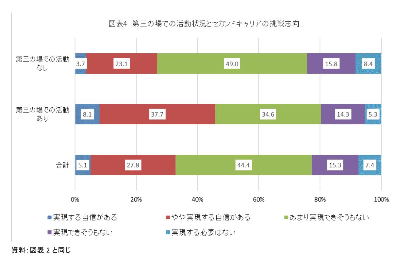 図表4 第三の場での活動状況とセカンドキャリアの挑戦志向
