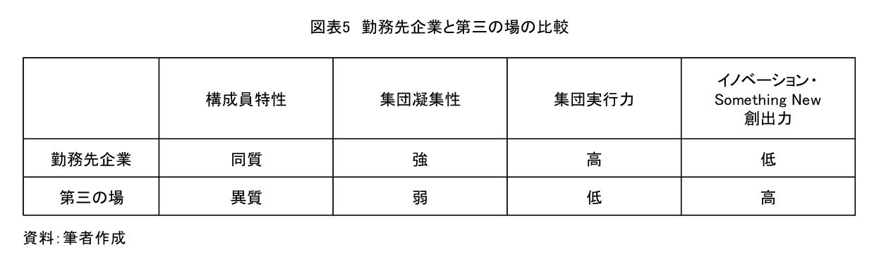 図表5 勤務先企業と第三の場の比較