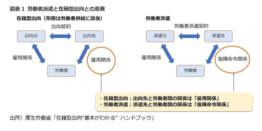 図表1 労働者派遣と在籍型出向との差異
