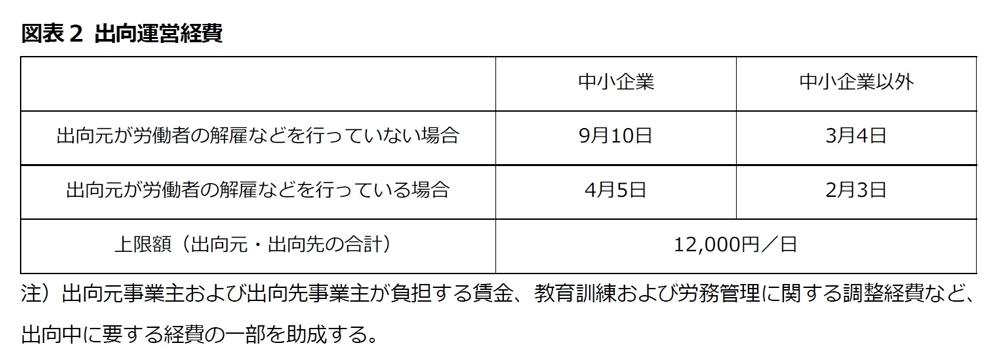図表2 出向運営経費