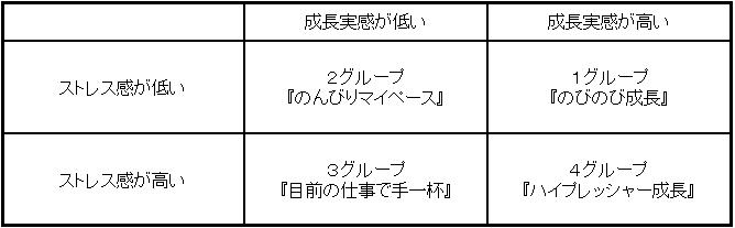 図表1 仕事状況の整理図(4つのグループ)