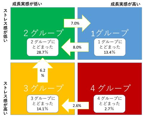 図表4 若手におけるグループ移行の全体像(39歳以下、雇用者)