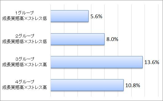 図表5 1年間の転職者比率(2020年調査から2021年調査の間に転職した者の割合)