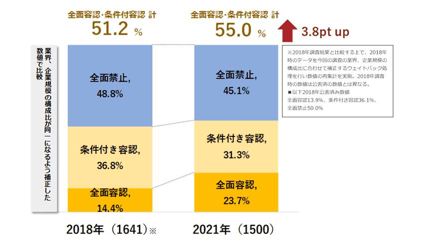 図1.企業の従業員の副業容認状況 [2018年/2021年]