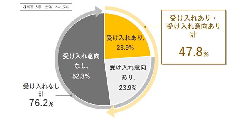図3.副業者(他社で雇用されている人材)の受け入れ状況