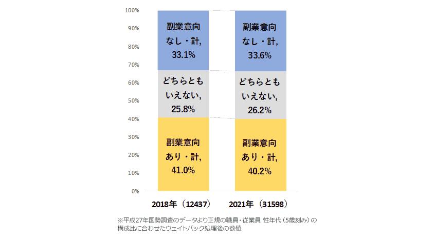 図6.正社員の非副業者の副業意向 [2018年/2021年]