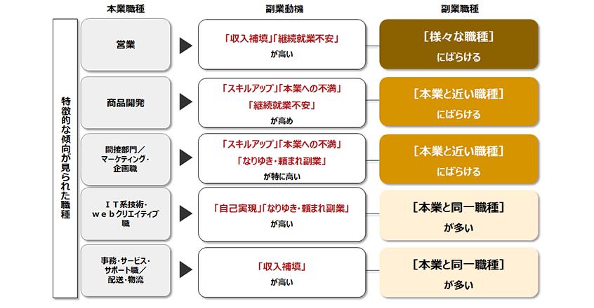 図8.本業職種と副業動機と副業職種の関係