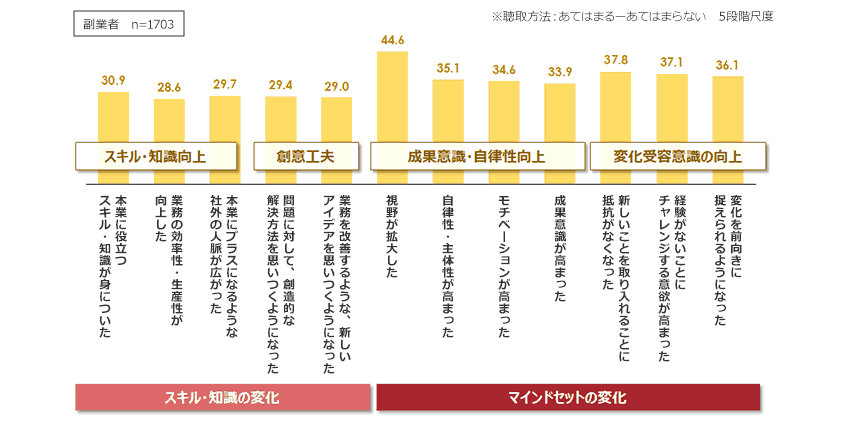 図9.副業による本業へのプラスの効果(あてはまる・計 %)