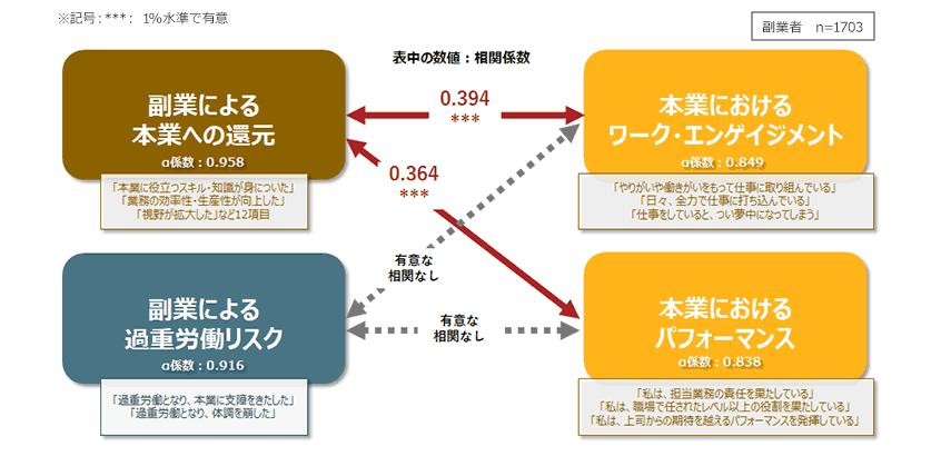 図10.副業による本業へのプラスの効果と本業におけるワーク・エンゲイジメントの関係(相関)