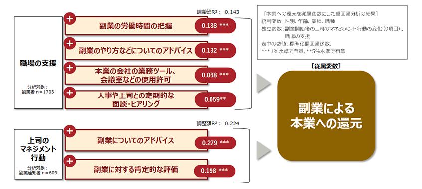 図12.副業による本業へのプラスの効果を高める要因[結果詳細]~職場の支援、上司のマネジメント~