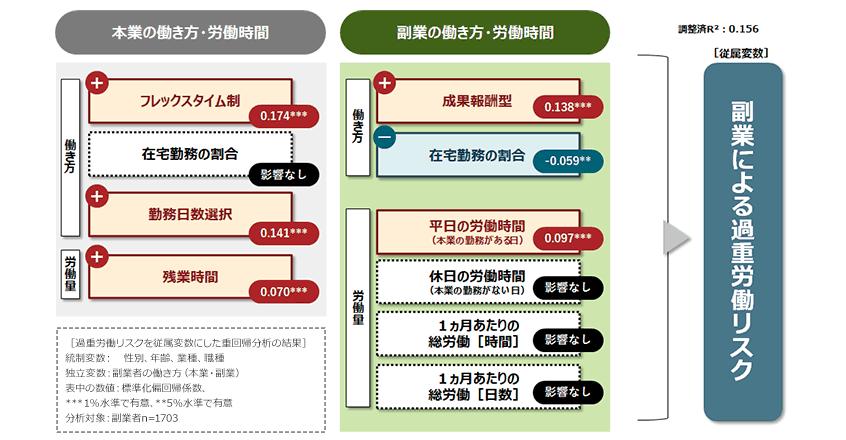 図14.副業による過重労働リスクの要因[結果詳細]