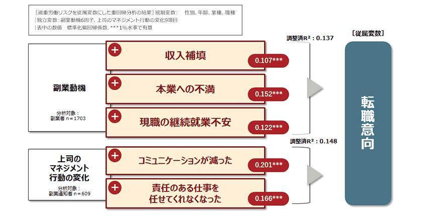 図16.人材流出(転職)リスクを高める要因[結果詳細]