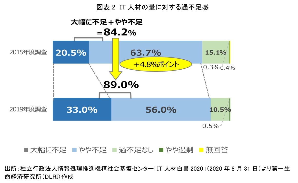 図表2 IT人材の量に対する過不足感