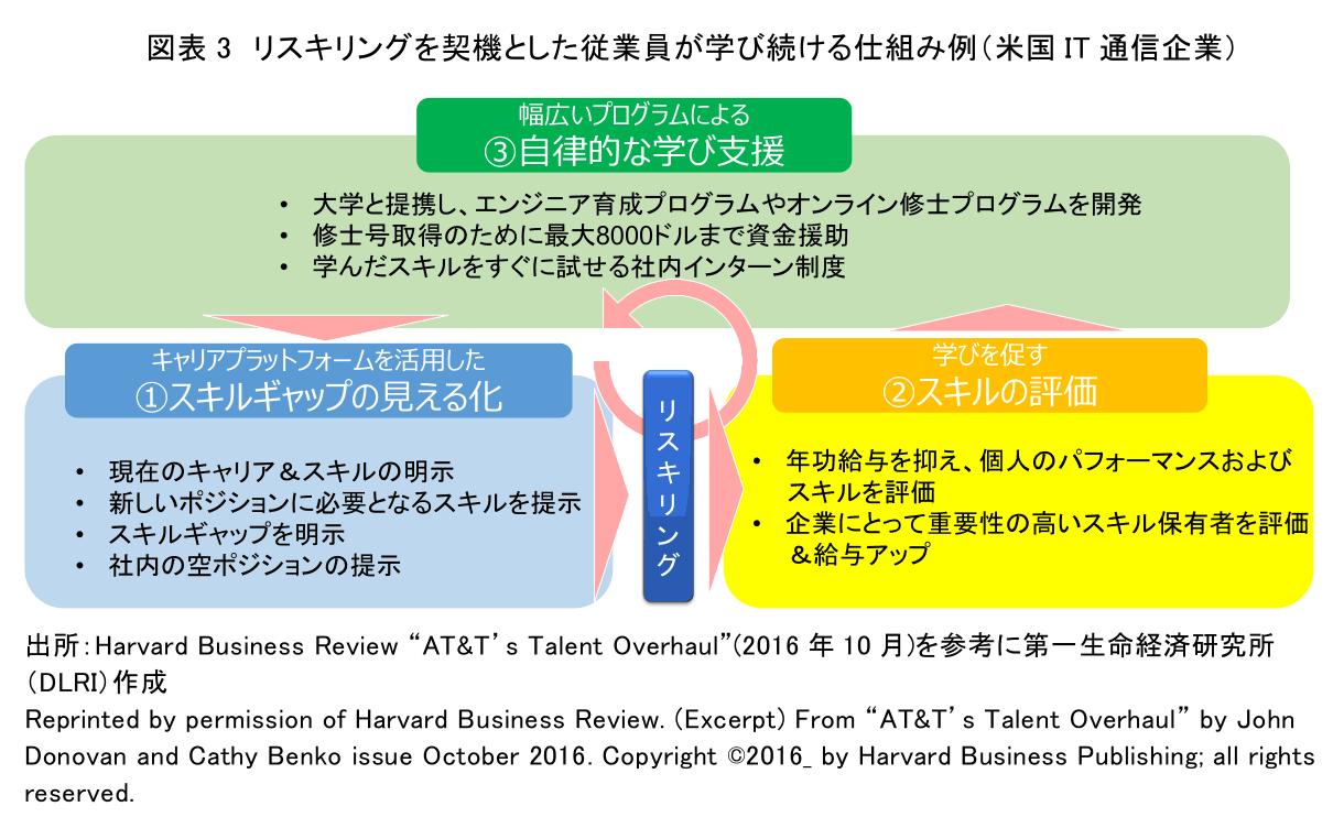 図表3 リスキングを契機とした従業員が学び続ける仕組み例