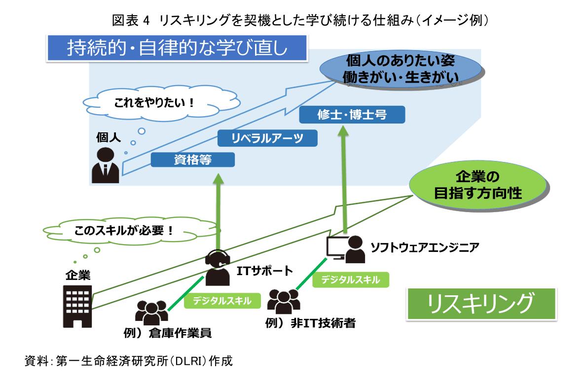図表4 リスキングを契機とした学び続ける仕組み