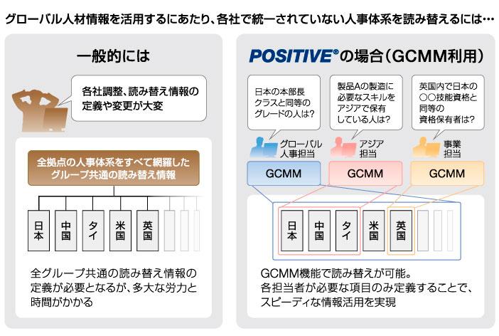 人材情報をグループ横断で可視化できるGCMM機能