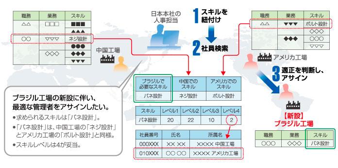 【図3】GCMMとタレントマネジメント機能の活用事例(新規事業立ち上げ等