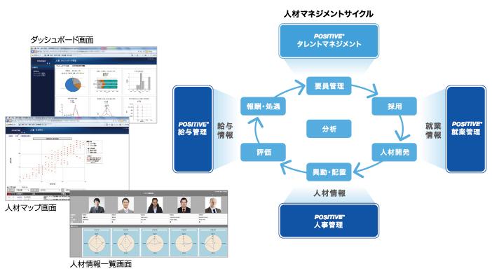【図4】POSITIVEタレントマネジメント画面イメージ