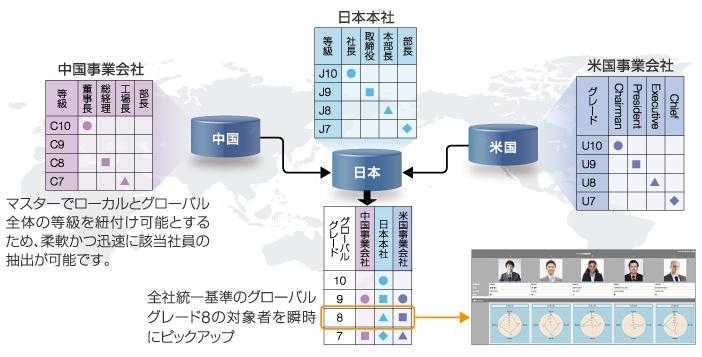 【図1】GCMMを活用した検索例