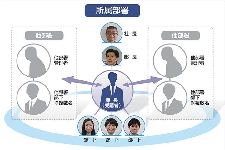 管理職版:ムビケーション 人物相関図