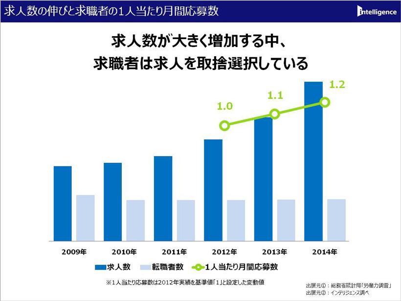 求人数の伸びと求職者の1人当たり月間応募数