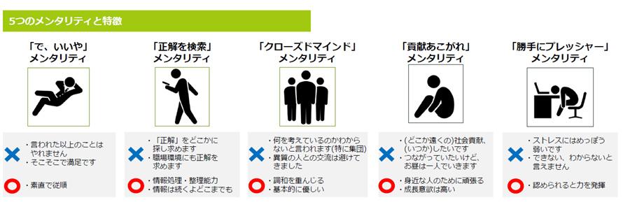 ■図:5つのメンタリティと特徴