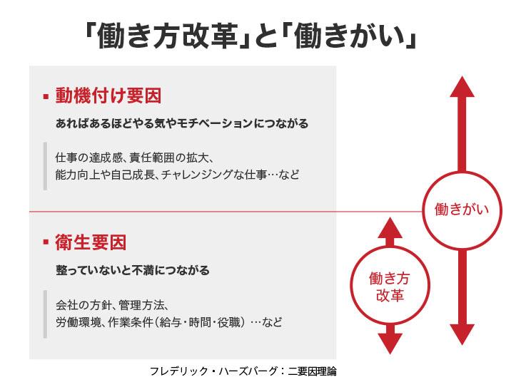 図表1:「『働き方改革』と『働きがい』」Great Place to Workオフィシャルブログより