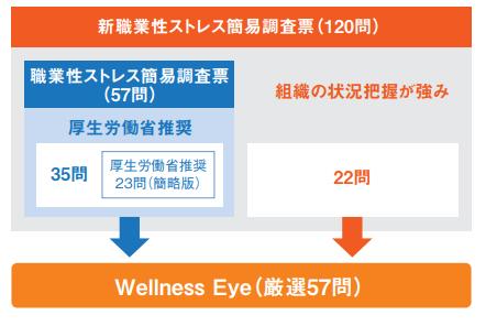 新職業性ストレス簡易調査票(Wellness Eye)