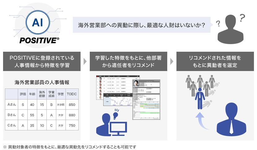 図:「POSITIVE」を使った人財のリサーチ(仮)