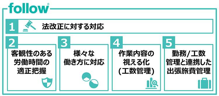 【図】法改正に対する対応