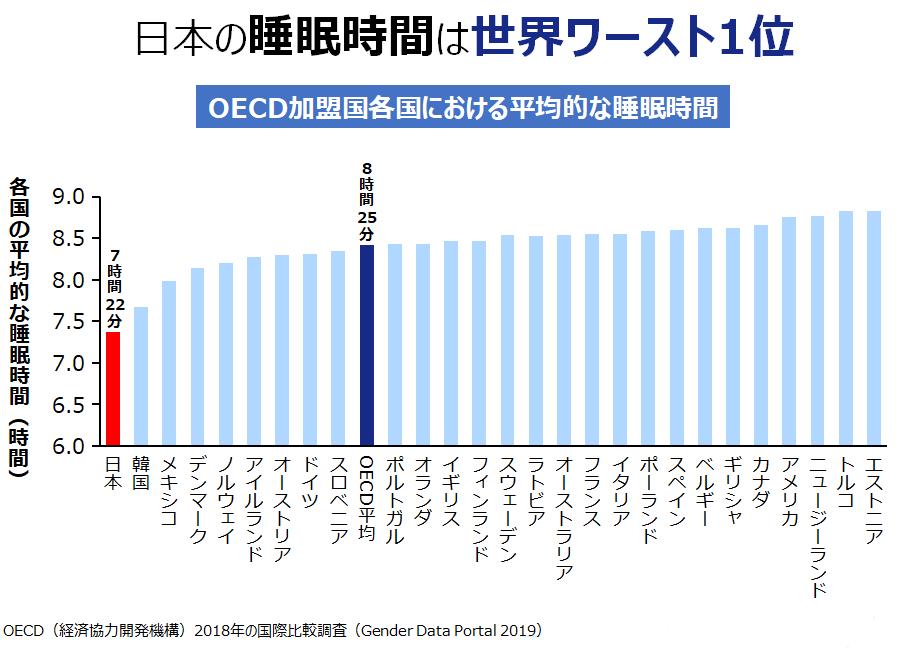日本の睡眠時間は世界ワースト1位