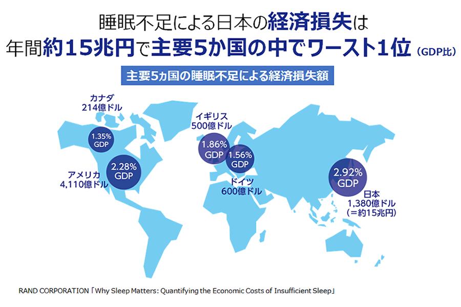 睡眠不足による日本の経済損卒は年間約15兆円で主要5ヵ国の中でワースト1位