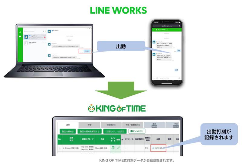 LINE WORKSから「おはよう」「退勤」など指定された文字やスタンプを送信するだけで、KING OF TIMEに打刻データが自動登録される