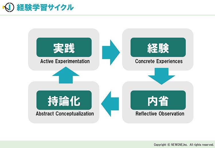 経験学習サイクル(引用元:株式会社NEWONE)